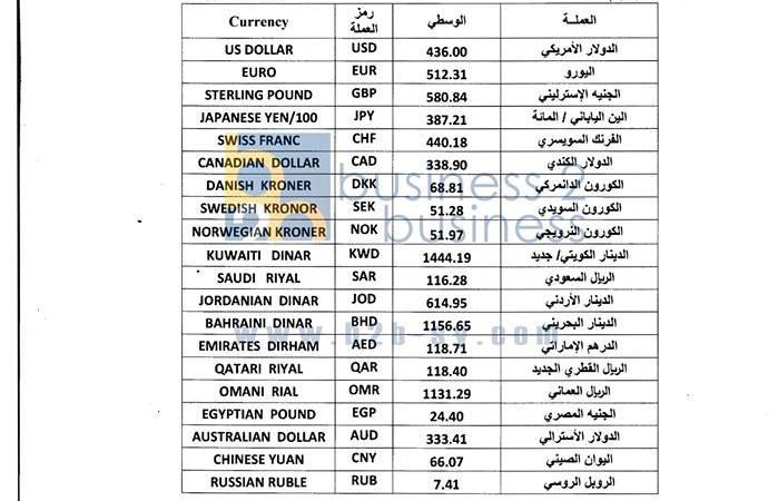 سعر صرف الريال السعودي مقابل الليرة السورية