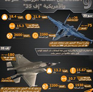 اختلافات بين المقاتلة الروسية سو-35 والمقاتلة الأمريكية إف-35