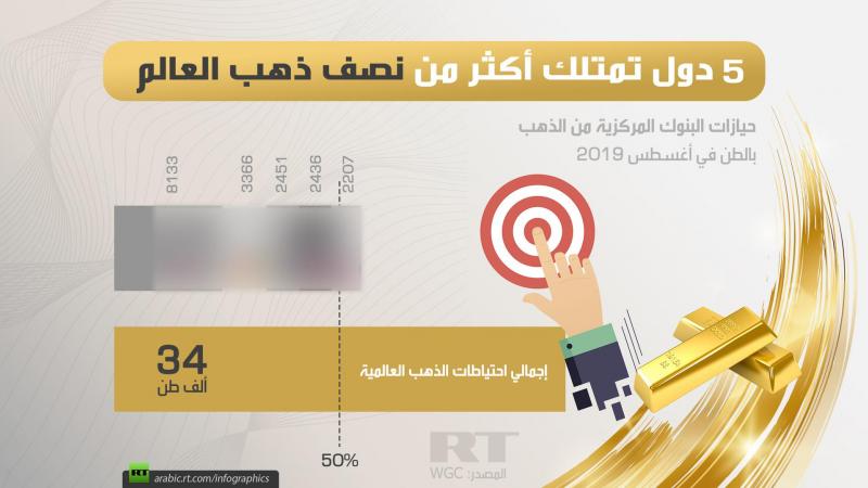 ما حصة السعودية من الذهب العربي؟