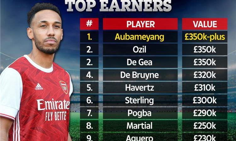 أوباميانج أعلى لاعبي الدوري الإنجليزي أجرًا بعد تجديد عقده مع آرسنال