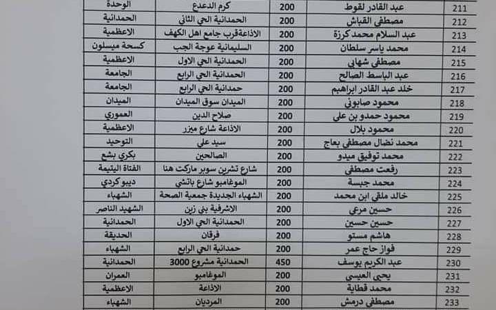 ٣٠٤ معتمدين للخبز في حلب والعدد إلى ازدياد (صور)