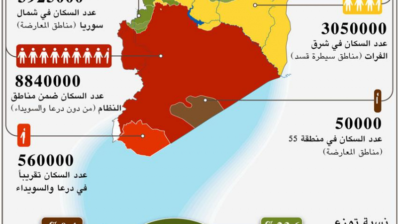 النزوح هدف للنزاع ووسيلة للسيطرة.. هكذا يتوزع السوريون (صورة)