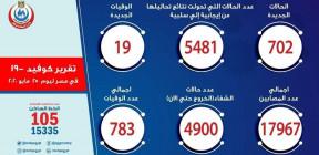 الإصابات تقترب من 20 ألفا.. مصر تعلن عن حصيلة كورونا اليومية